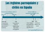 registros civiles y parroquiales