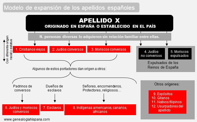 expansion apellidos