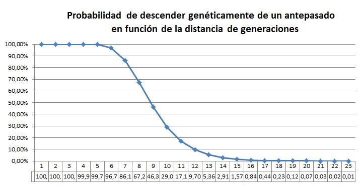 Probabilidad de descender de un determinado antepasado