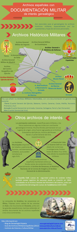 Archivos españoles con documentación militar